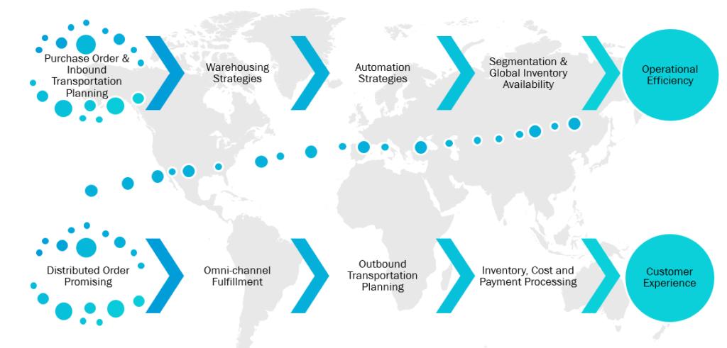 ITOrizon® | SCM Omni-channel Fulfillment | ERP and EOM