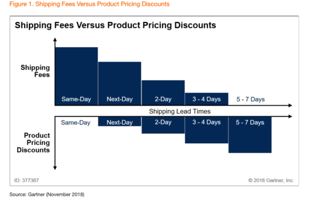 shipping fees vs product pricing discounts