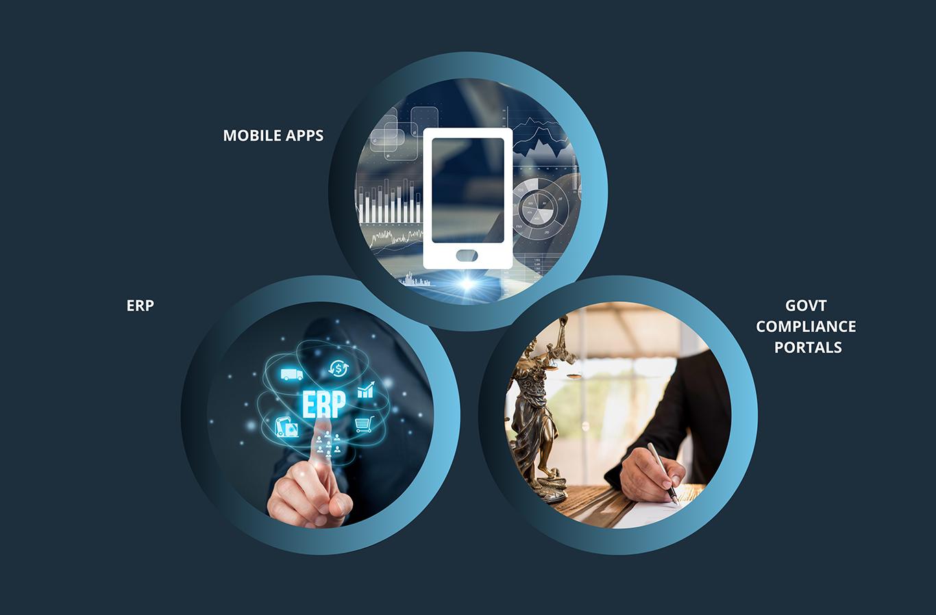 ITOrizon Outcome, Mobile Apps, ERP, Govt Compliance