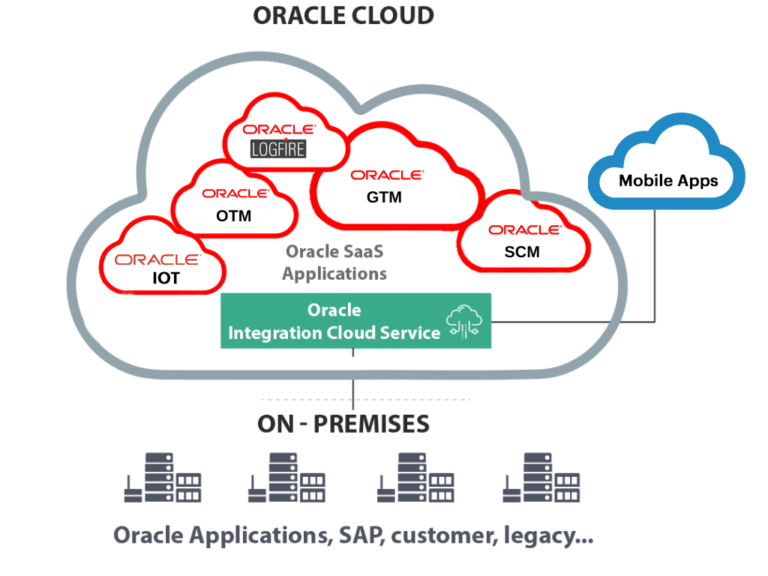 ITOrizon implementing oracle cloud services