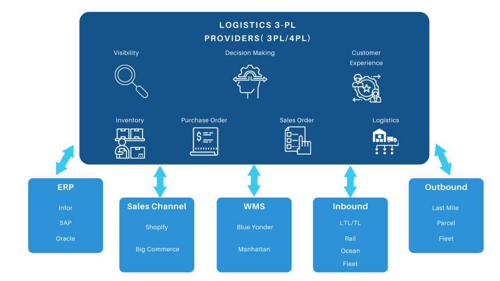 Logistics Providers strategy with a composable no code platform