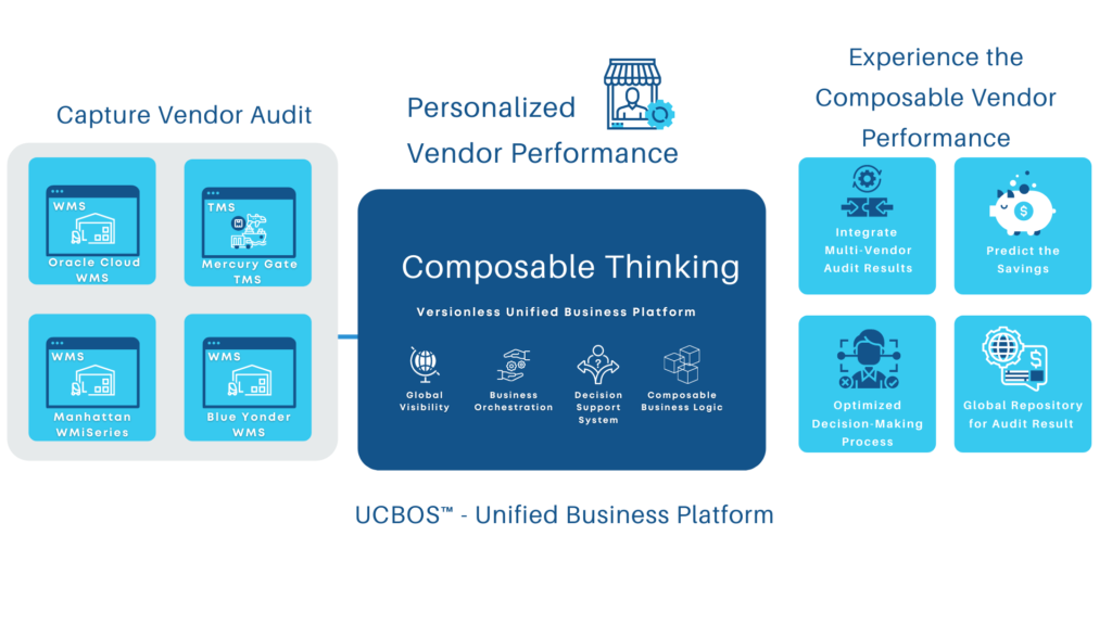 Experience the composable vendor performance by capturing vendor  audits and integrating it with a Unified Business Platform