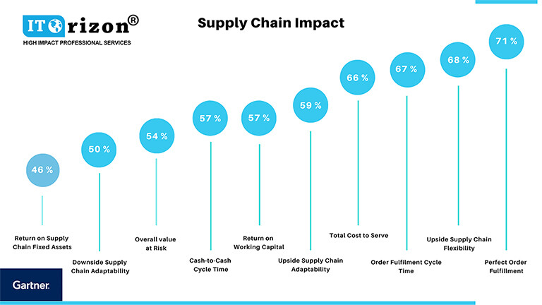 Supply Chain Impact