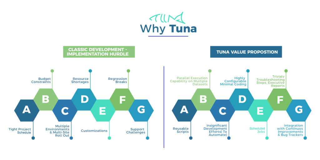 Tuna Automotive Transformation
