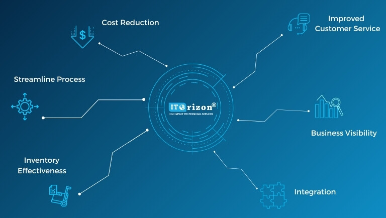 Smart supply chain, evolution of supply chain, SCM, ITOrizon