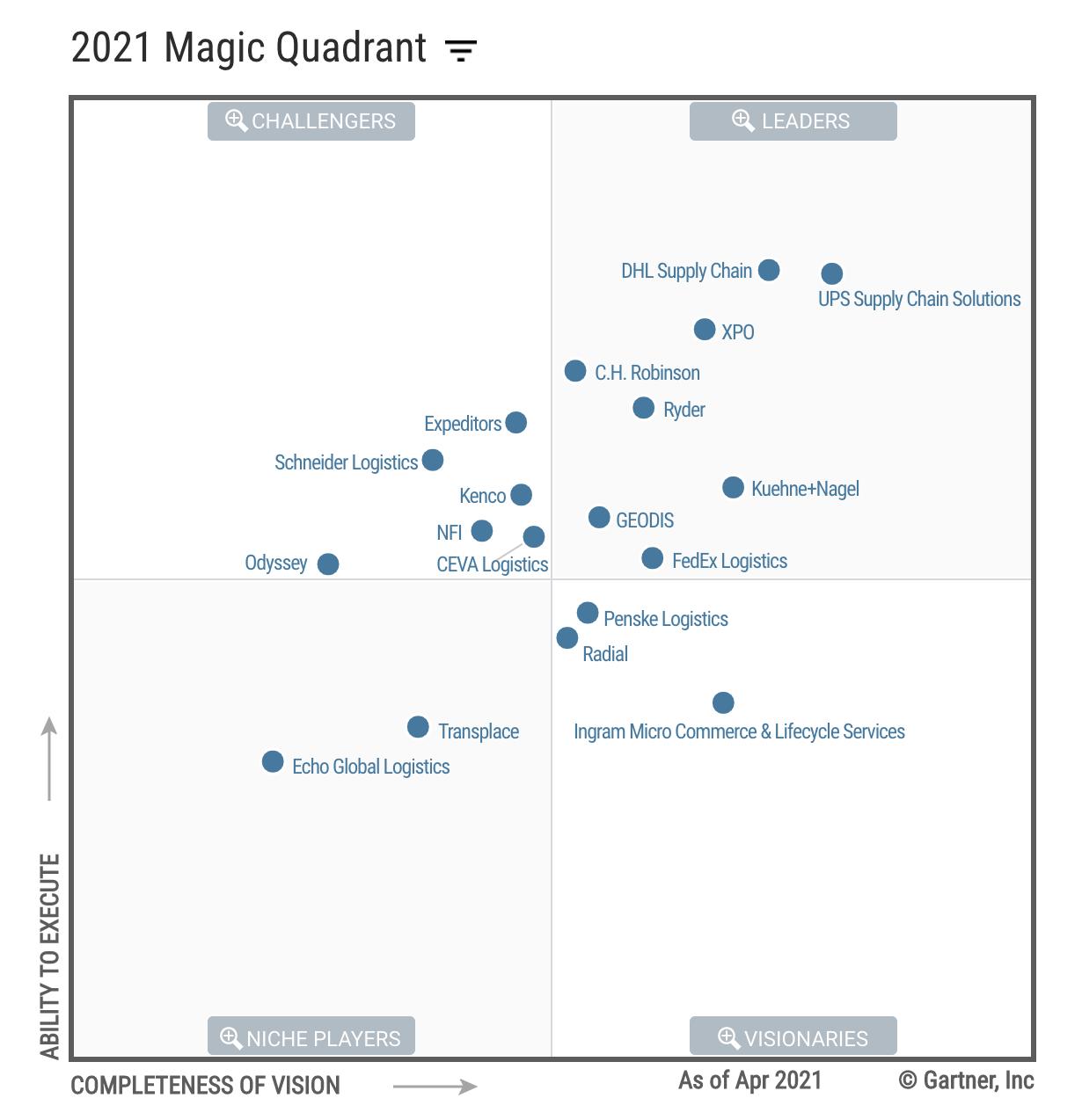 3PL, 3pl magic quadrant